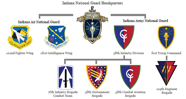 Indiana National Guard Organization